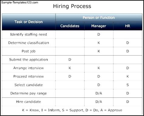 hiring process template authority matrix hiring process template sle templates