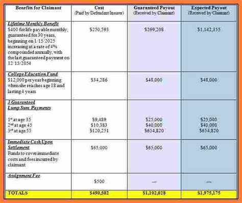 5 workers comp settlement chart marital settlements
