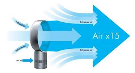 how does a dyson fan work how it works dyson air multiplier