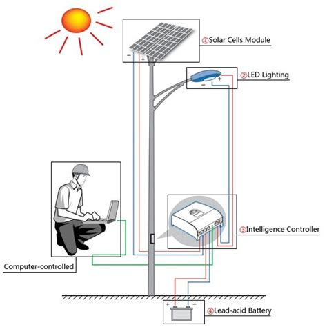 Solar Street Lights With Is Components And Working Solar Light Working