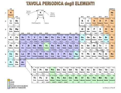 tavola periodic chimica gianfranco oddenino