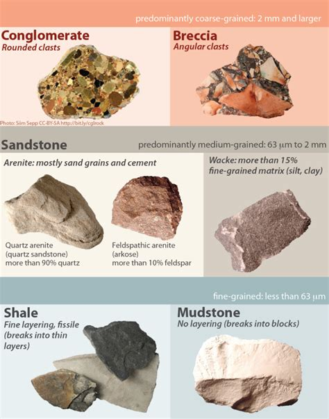 types of rocks 9 1 clastic sedimentary rocks physical geology second