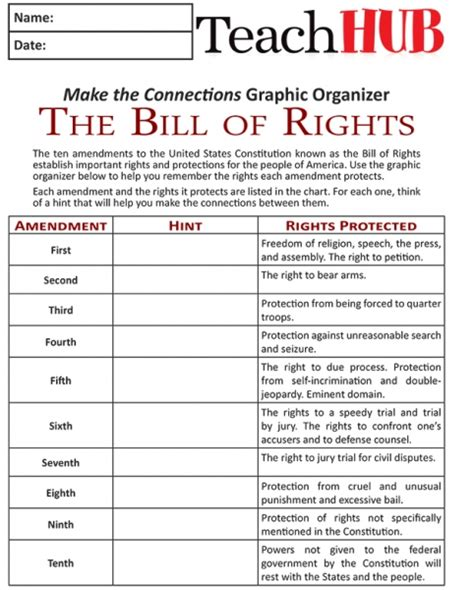 your rights answers to texans everyday questions books mind 3 simple ways to remember the bill of rights