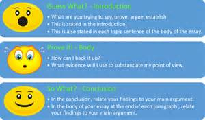 How To Structure An Essay by What Should Be The Ideal Deductive Essay Writing Structure