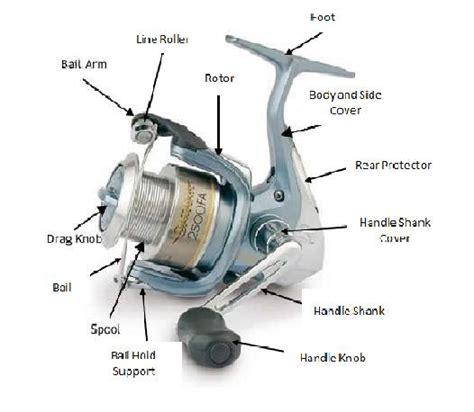 Mesin Pancing Shimano Malaysia kejuruteraan pancing komponen utama fishing reel