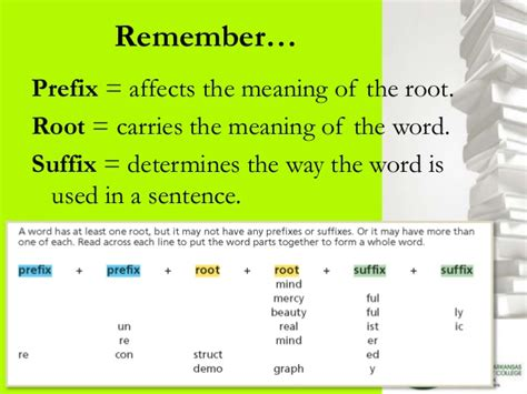 Meaning Of The Word Unlocking The World Of Words Context Clues And Word Parts