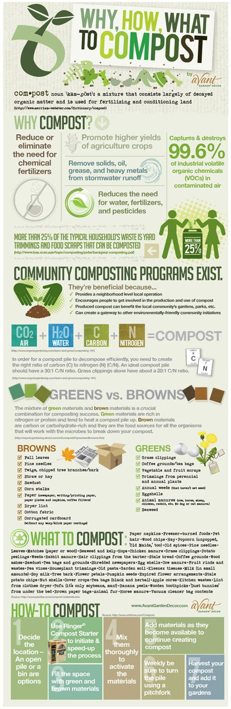 infographic why how and what you can compost