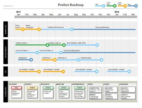 Microsoft Project Dashboard Templates by Powerpoint Product Roadmap Template With Dashboard