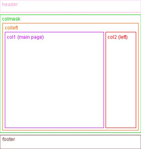 Css Layout Menu Left | the perfect 2 column liquid layout left menu no css