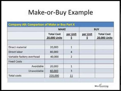make vs buy template 74 management accounting decision make or buy