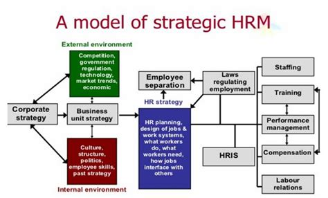 L Model Human Resources by Unit 21 Strategic Human Resource Management Assignment