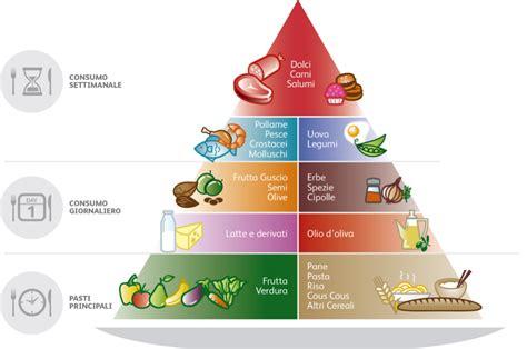 la piramide alimentare in francese ayrion forma ha la tua piramide alimentare scoprilo