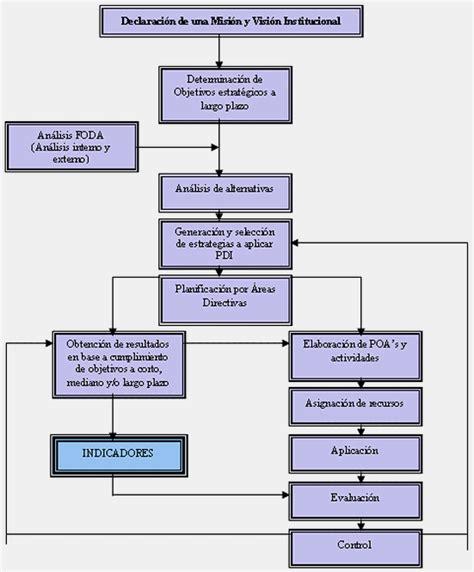 modelo de un plan de marketing estrategico modelo estrat 233 gico para el desarrollo de instituciones