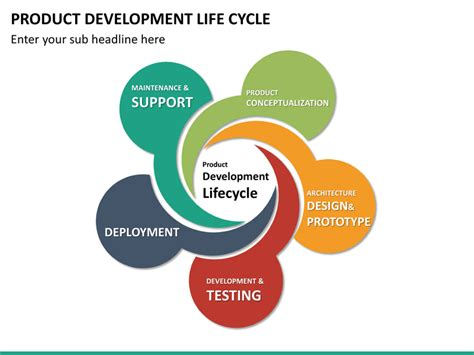 product development life cycle powerpoint sketchbubble