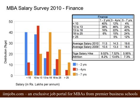 Salary With Mba In Finance by Mba Salary Survey 2010