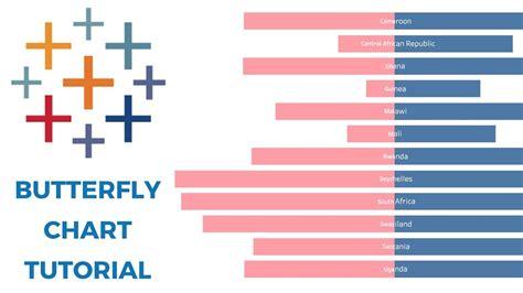 Tableau Chart Tutorial | tableau butterfly chart tutorial youtube