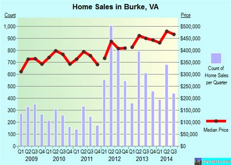 burke virginia va profile population maps real