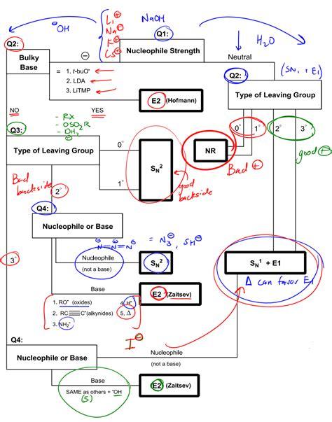 organic chemistry flowchart the big flowchart determining mechanisms 382