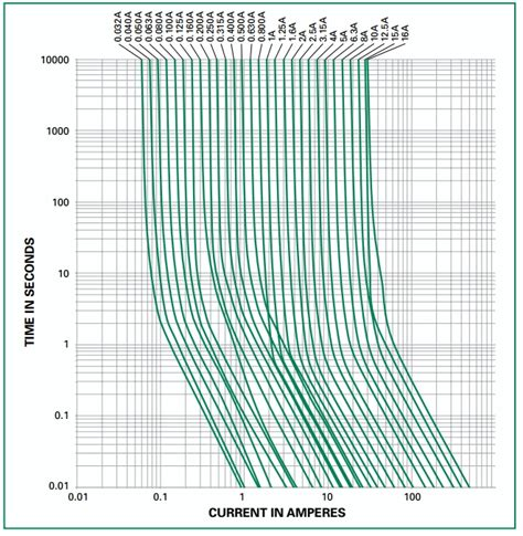 feinsicherung tabelle china super bauteile schn 228 ppchen thread v2