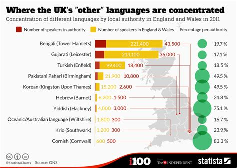 language uk chart where the uk s quot other quot languages are concentrated