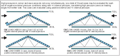 wind load diagram trusses archives strong tie structural
