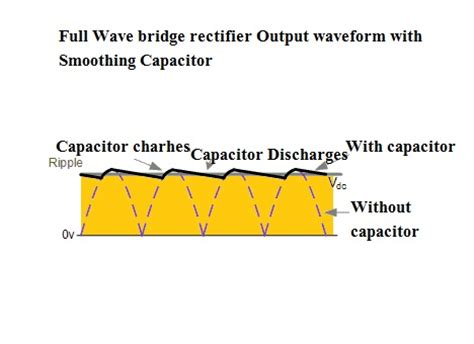 bridge rectifier smoothing capacitor value electrical standards