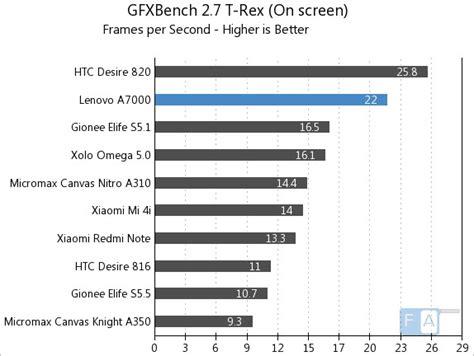 T Rex Z2808 Lenovo A7000 lenovo a7000 benchmarks