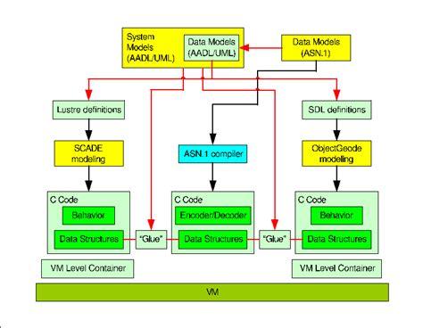 data model diagram tool data modelling technology taste tools