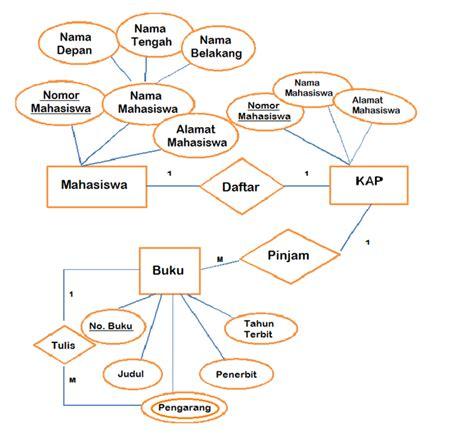 cara membuat erd sistem basis data entity relationship diagram erd dan contoh kasus