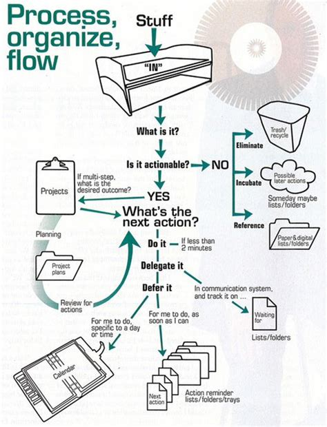 david allen gtd workflow map 1000 images about process maps on getting