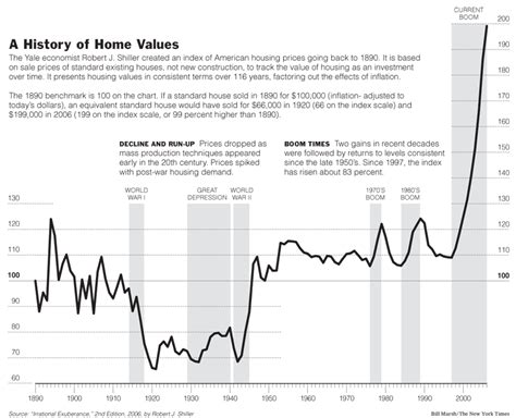 a history of home values fowler org