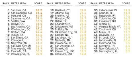 usa states and cities list top 10 cleantech cities in the united states earthtechling