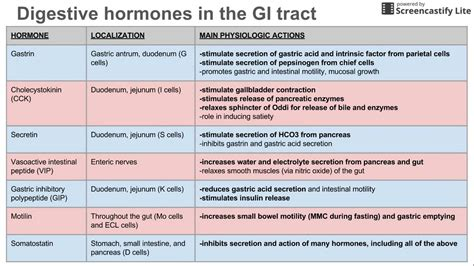 digestive enzymes and their functions table digestive hormones of the gi tract