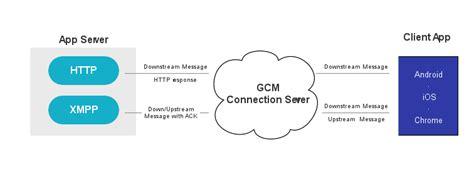 design application protocol google cloud messaging overview cloud messaging