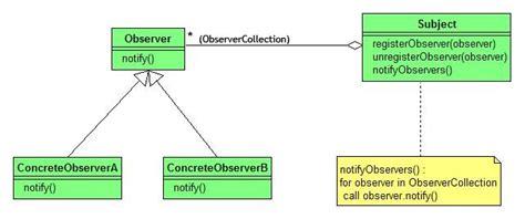 observer pattern java swing exle observer pattern java wikipedia