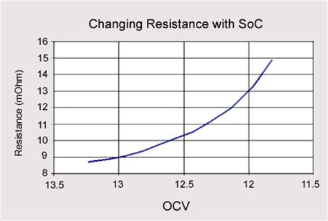 resistors affect voltage figure 6 typical resistance readings of a lead acid wheelchair battery the battery