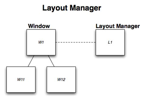 layout manager chrome layout managers the chromium projects