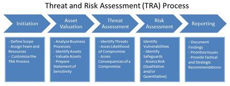 Aegis Specialist ? Threat Assessments