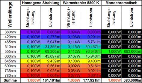 Candela Lumen Tabelle by Deutsches Kupferinstitut Licht