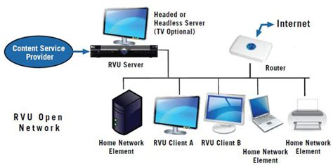 home design network tv what is rvu you ll want to know hd guru
