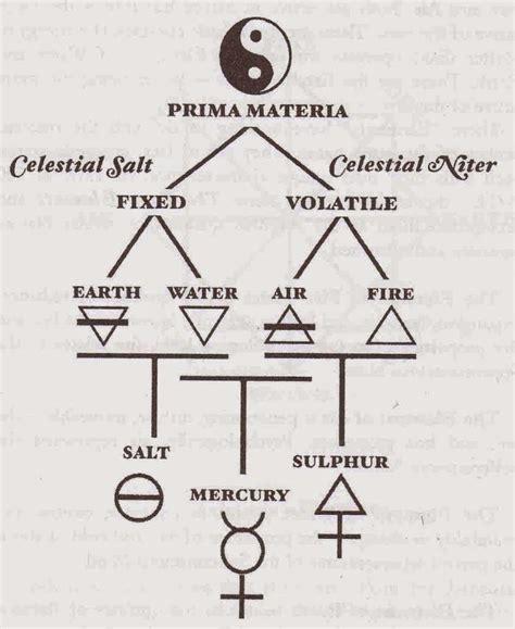 alchemy symbols tattoo the four elements of alchemy world mysteries