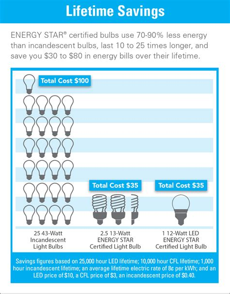 Lighting Facts by Lighting Facts Calculator Lighting Xcyyxh