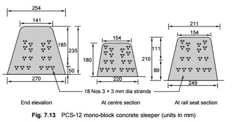 Railway Sleeper Dimensions by Types Of Concrete Sleepers Study Material Lecturing