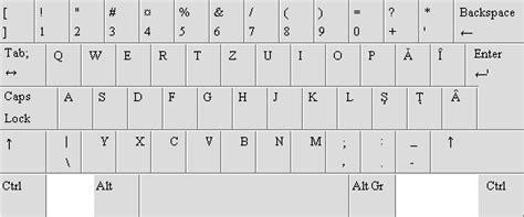 keyboard layout romanian programmers mini ghid simplu și ușor de urmat pentru instalarea