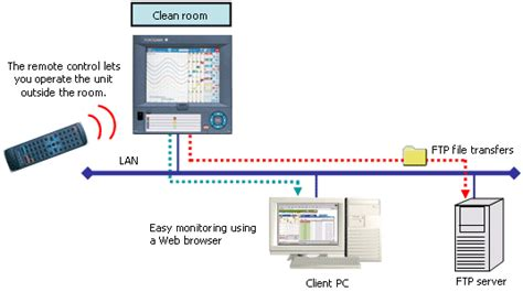 clean room monitoring system clean room monitoring systems with the features of dxadvanced yokogawa united kingdom ltd