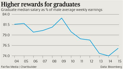 graduate market improving for time since gfc afr