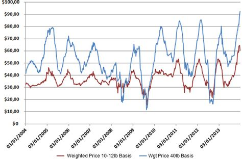 Usda Feeder Pig Prices swine markets commentaries any takers for 100 weaned pigs pig333 pig to pork community
