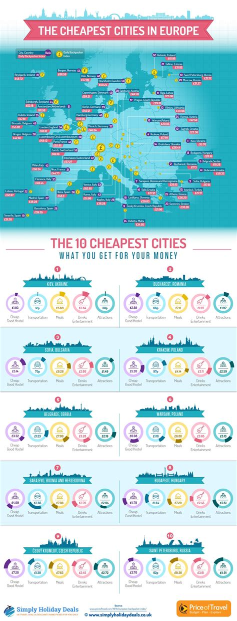 8 Cheap Countries To Move To by The Most Affordable Cities In Europe Business Insider
