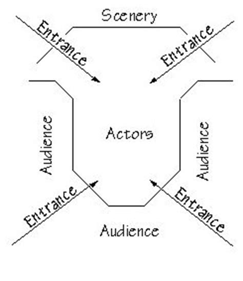 thrust stage diagram hkarts a midsummer s review theatron