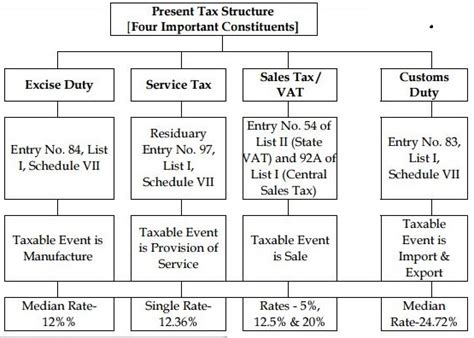 Cenvat Credit Register Format For Service Tax In Excel Basics Of Gst Implementation In India